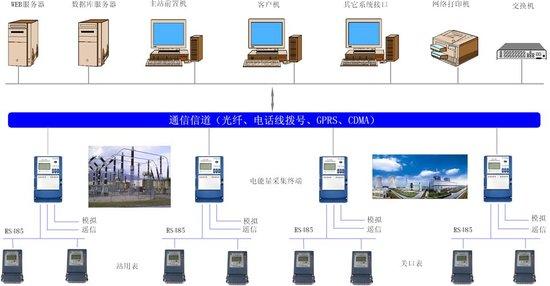 广安市广华工业新城其他工业