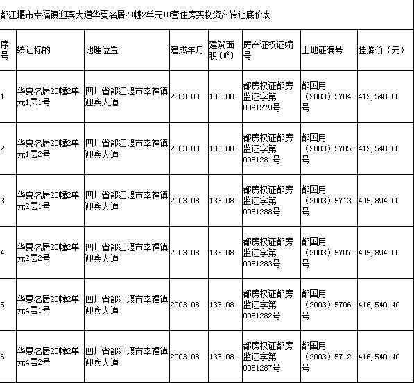都江堰市幸福镇迎宾大道华夏名居20幢2单元10套住房