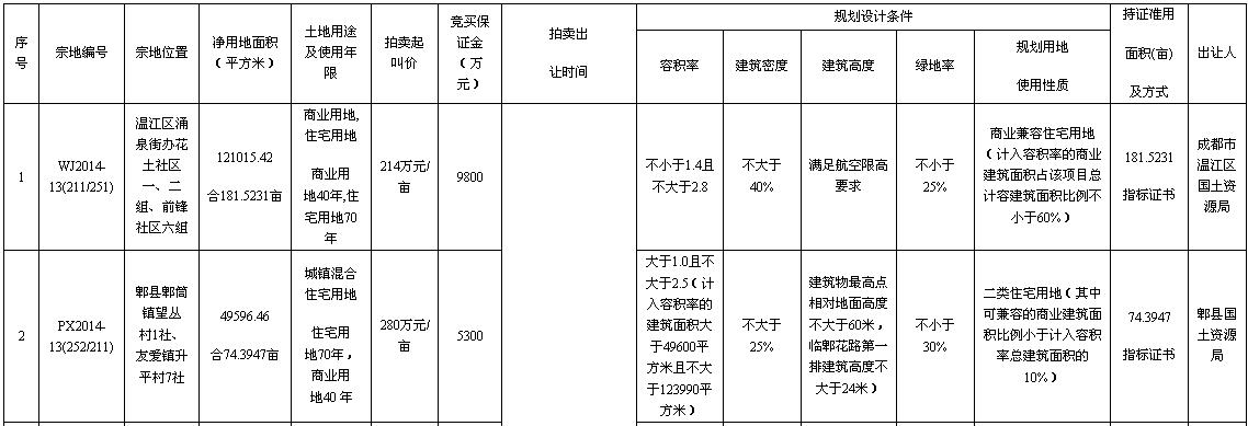 温江区、郫县有四宗国有建设用地使用权拍卖