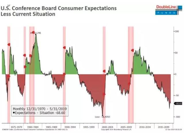 多方预警:美国经济衰退很快到来!?