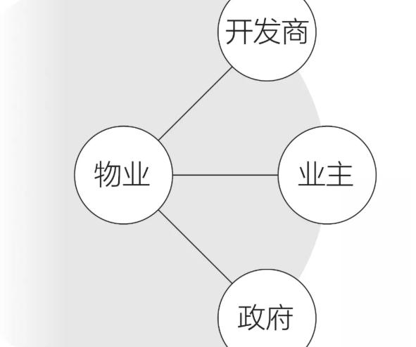 中国式小区衰败:复杂契约遍地坑