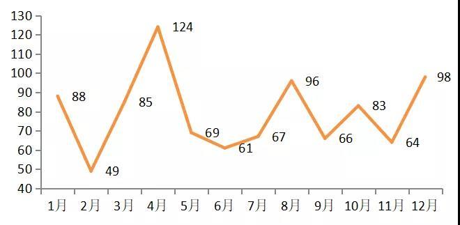 950人离职,14%受罚,传媒业超1/3换血 | 2019董秘离职大扫描